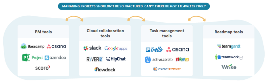 project management tools overview