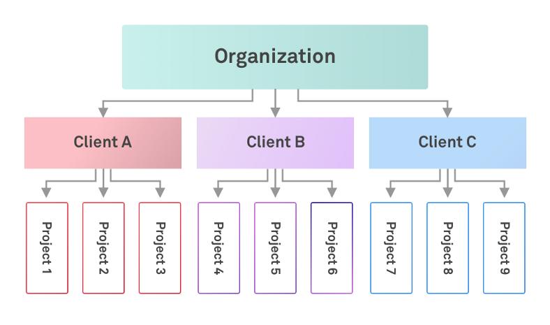 Client Portfolios