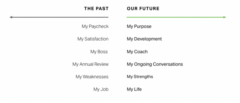 Mentorship and employee engagement graph
