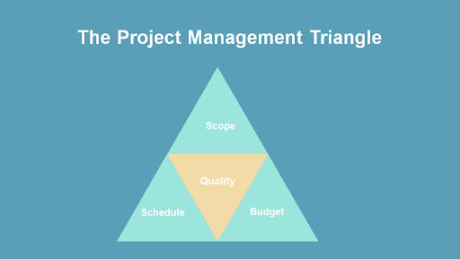 traditional project management